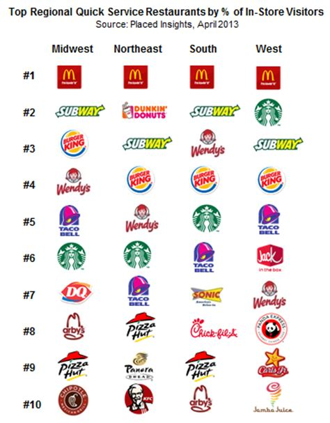 Reasons for the Popularity of Fast Food Restaurants MBA Essay